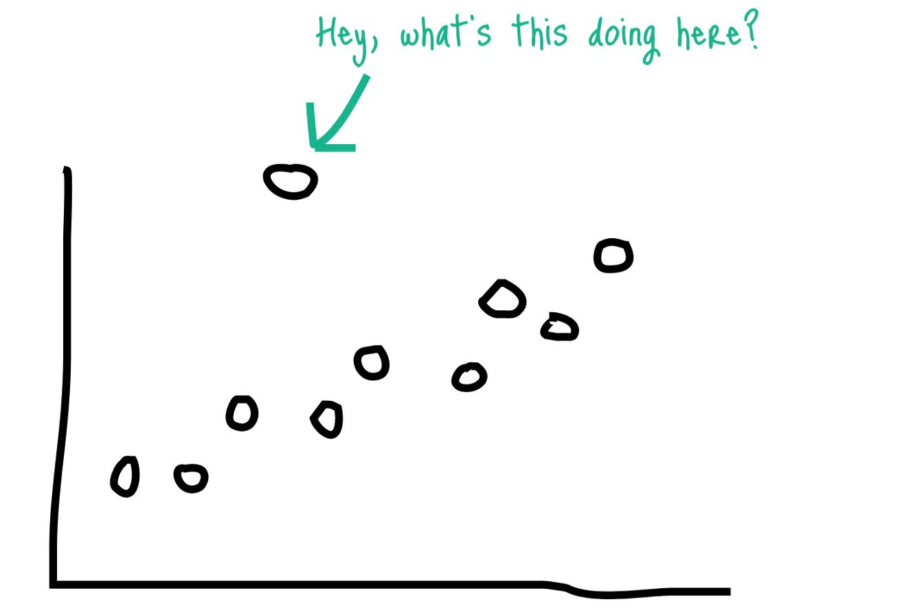 Identify Outliers