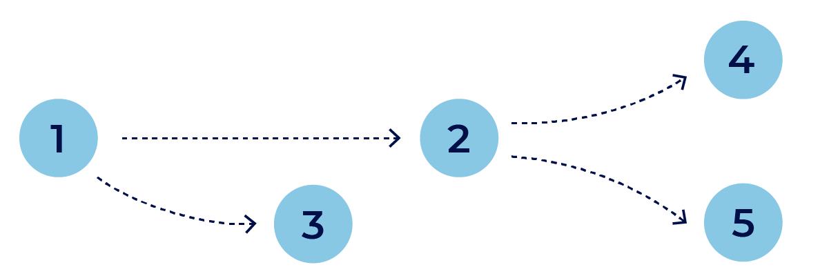 有向非巡回グラフ - ベイジアンネットワーク