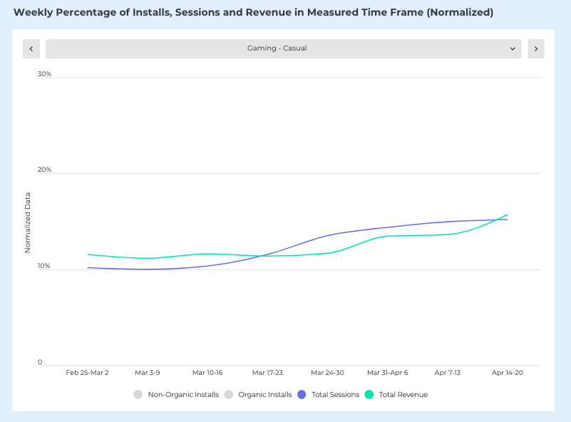 casual gaming weekly percentage of sessions & revenue during COVID-19