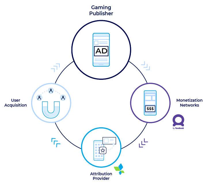 FAN Campaign-level iAA ROAS Measurement solution