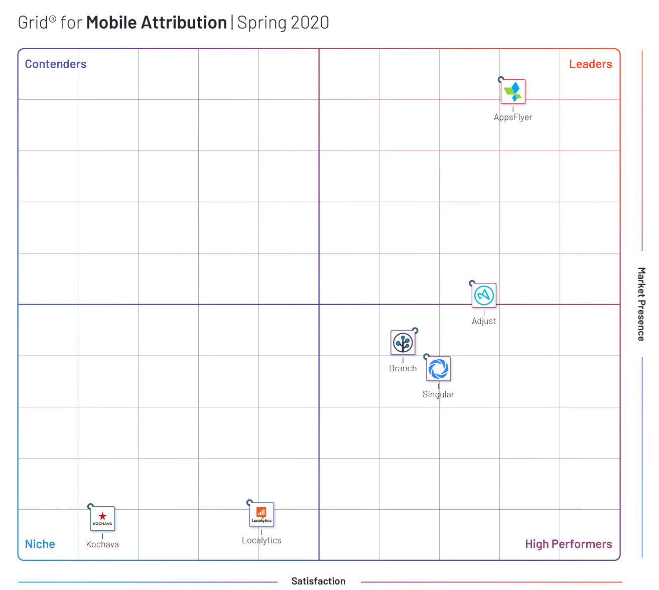 AppsFlyer is the clear industry leader in mobile attribution