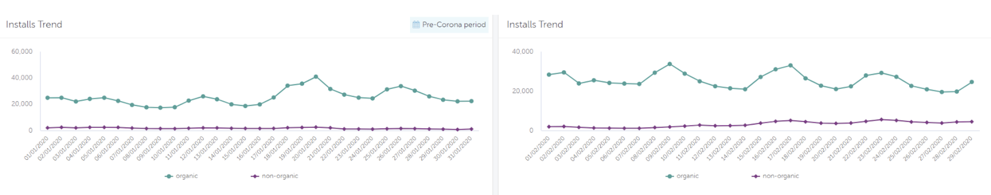 Pre and post Covid-19 app marketing trends