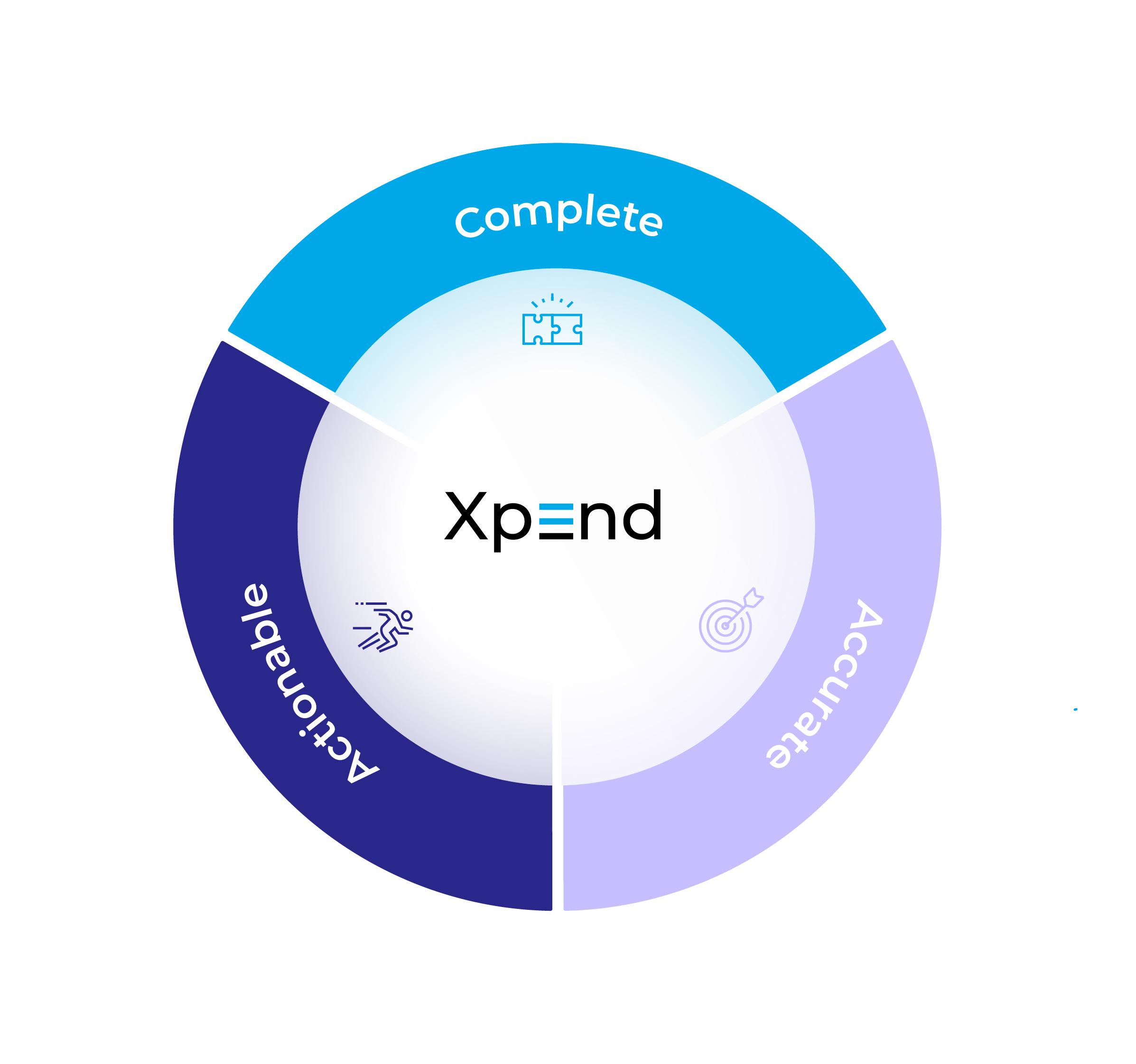 Xpend de AppsFlyer: la solución completa, precisa y accionable