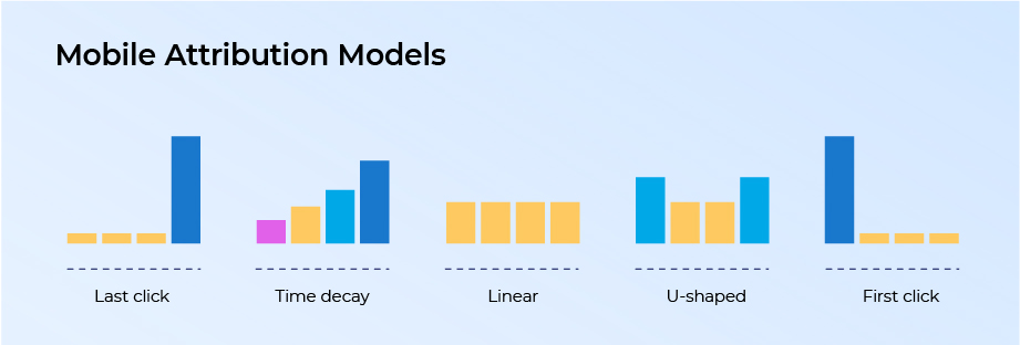 different types of marketing attribution models