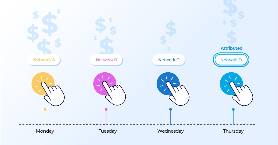last touch marketing attribution model