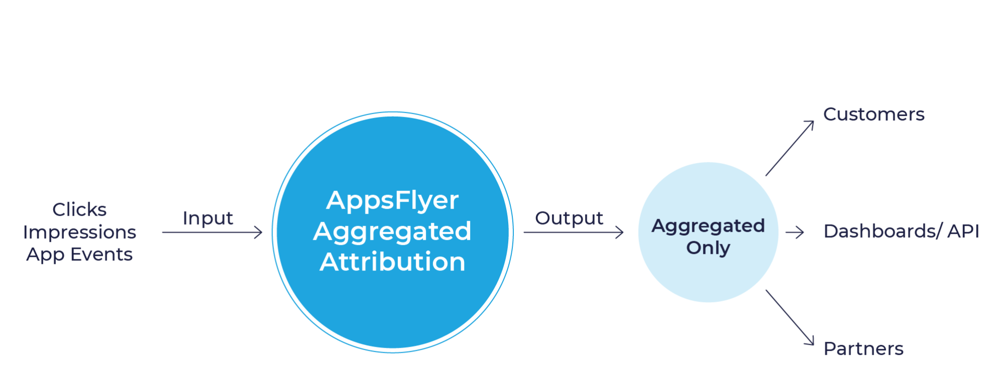 AppsFlyer's Aggregated Attribution Solution