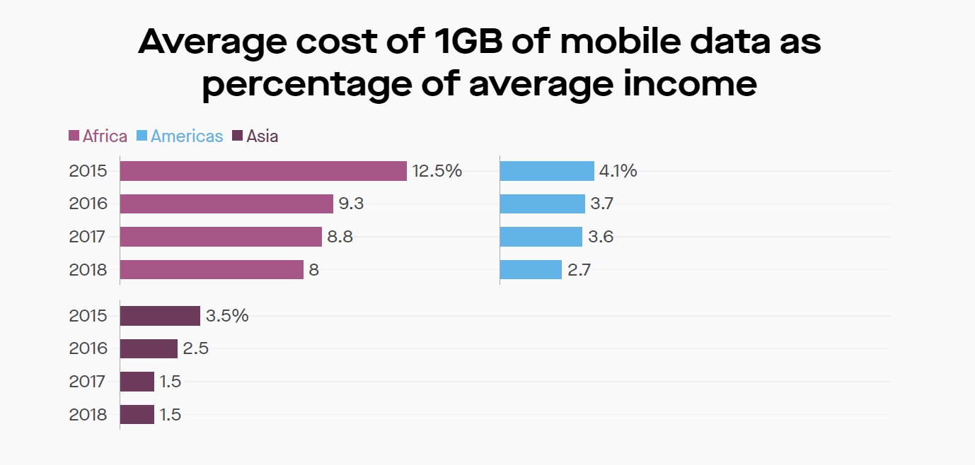 average cost of 1gb of mobile data as % of avg income