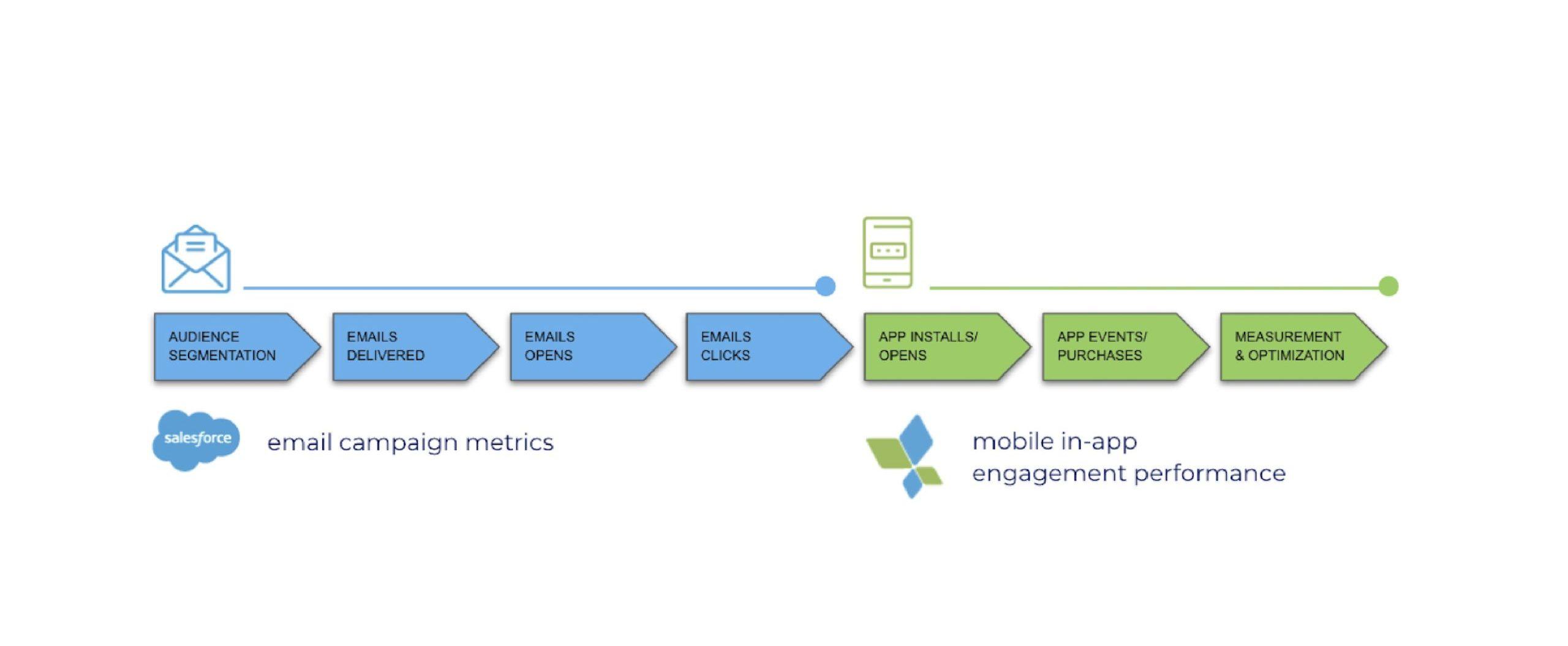 SalesforceとAppsFlyerの連携