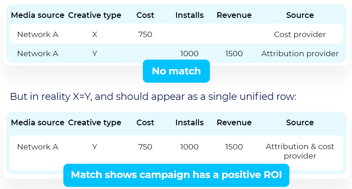 ROI data mismatches attribution and cost