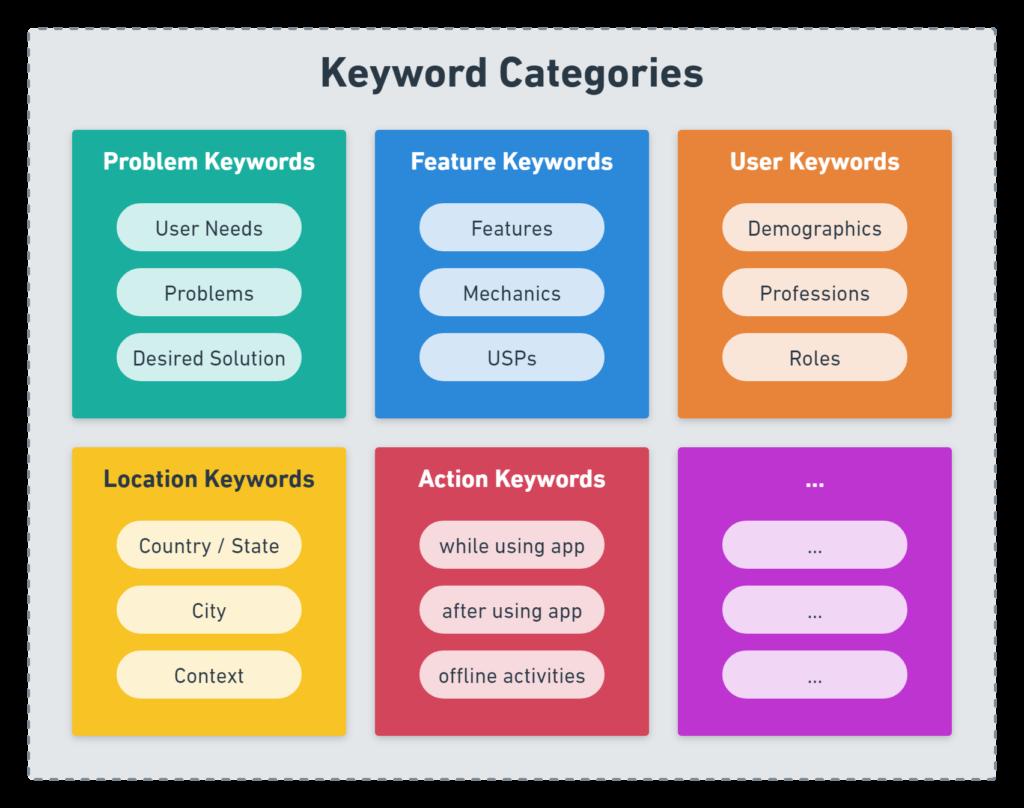 ASO keyword categories