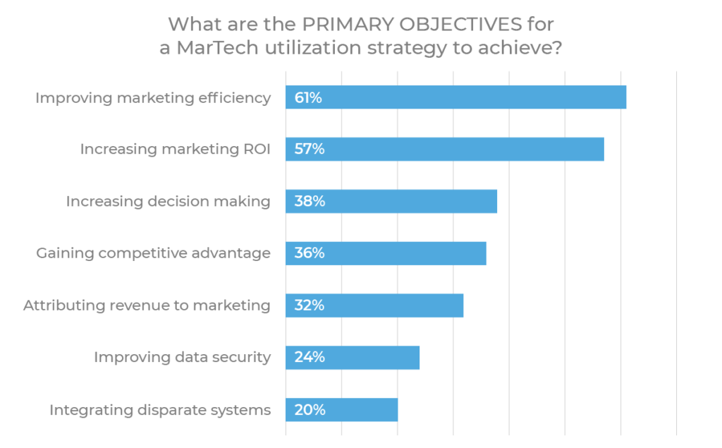 primary objectives martech stack