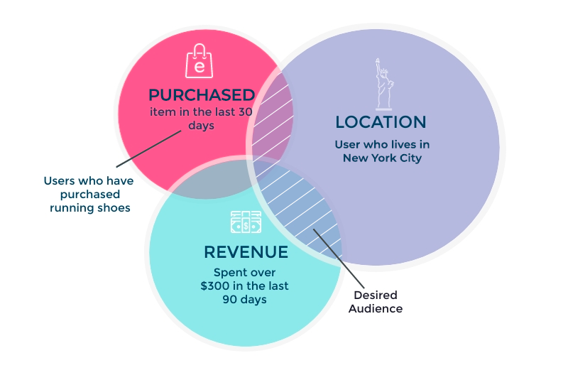 audience segmentation for mobile marketers