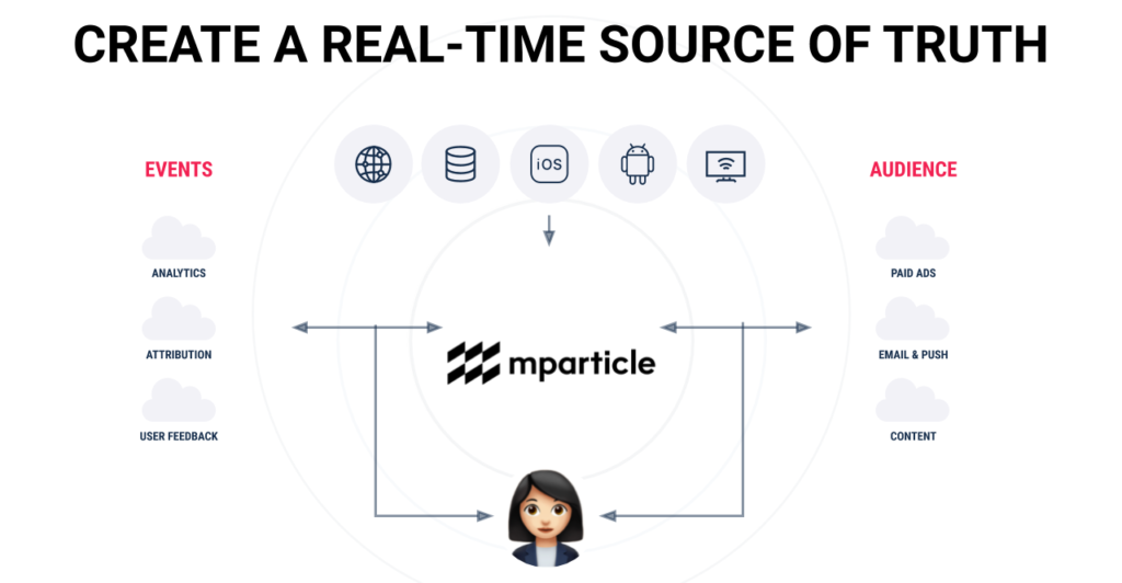 customer data management connecting to all of your data sources bi-directionally