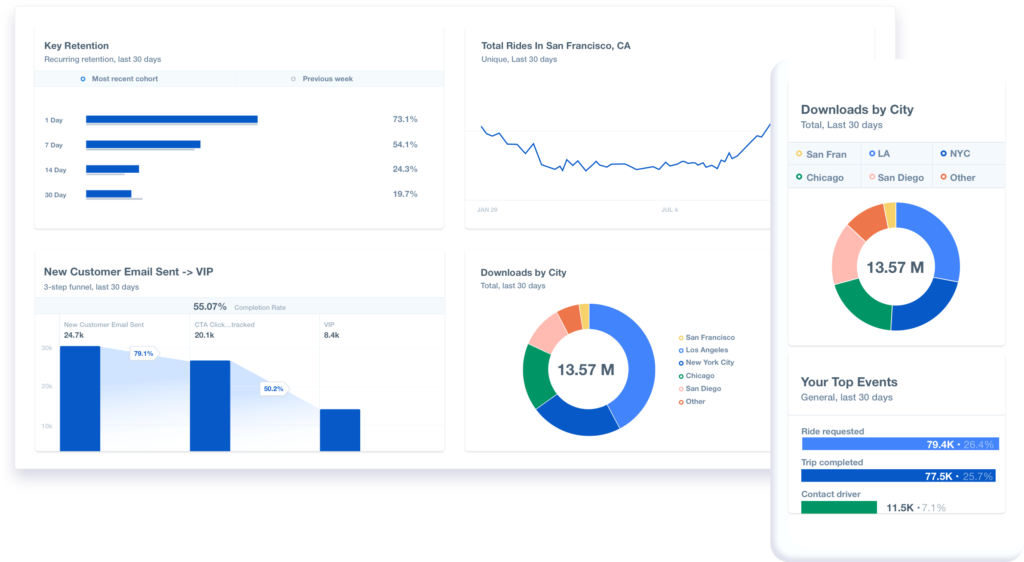 retention reports in mixpanel