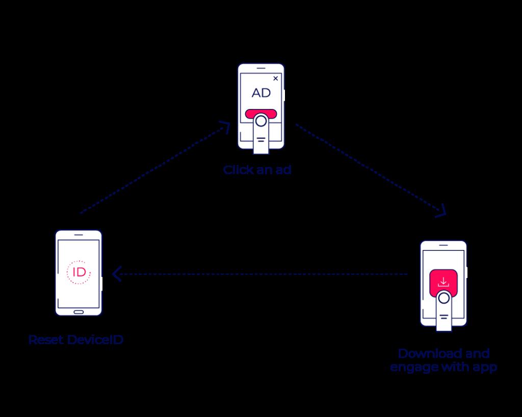 Device ID reset fraud