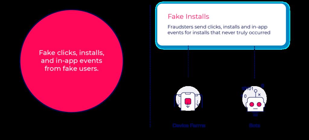 Fake installs fraud methods