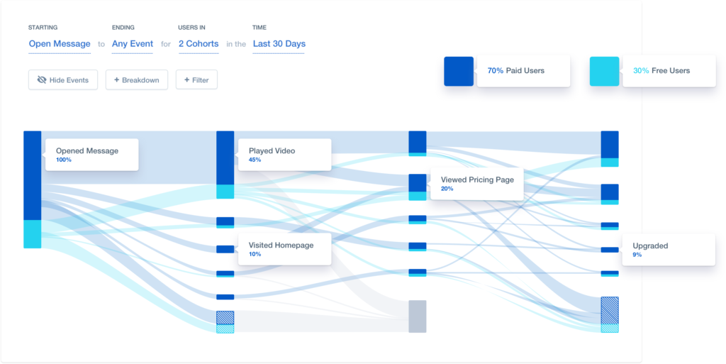 cohort analysis and user flows