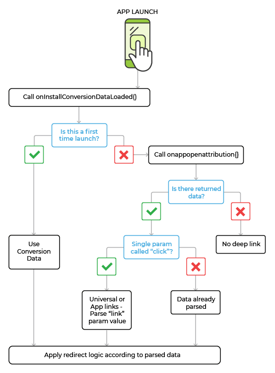 Attribution and routing with AppsFlyer