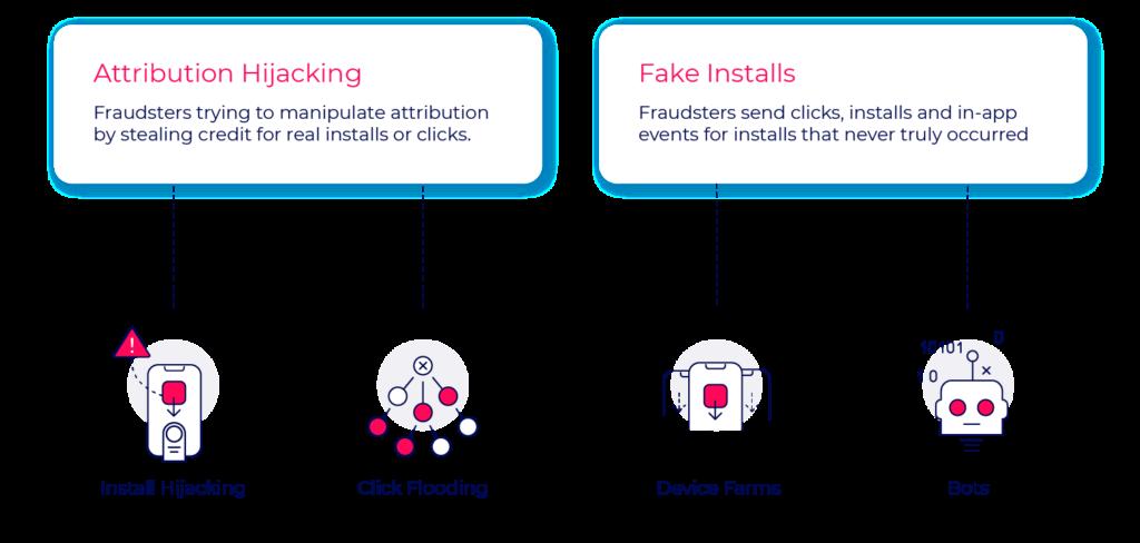 attribution hijacking and fake installs