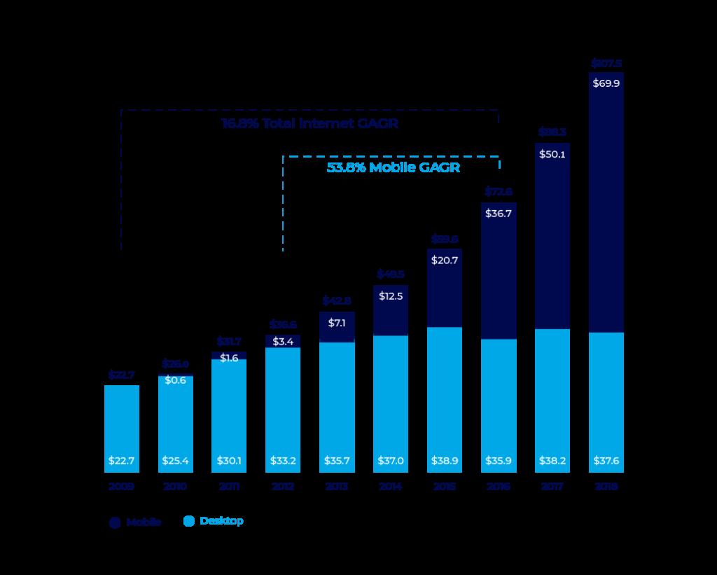 Mobile vs. web advertising trend