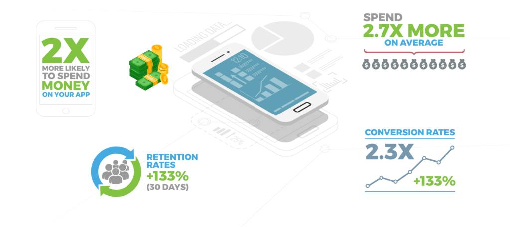 deep linking conversion and retention rates