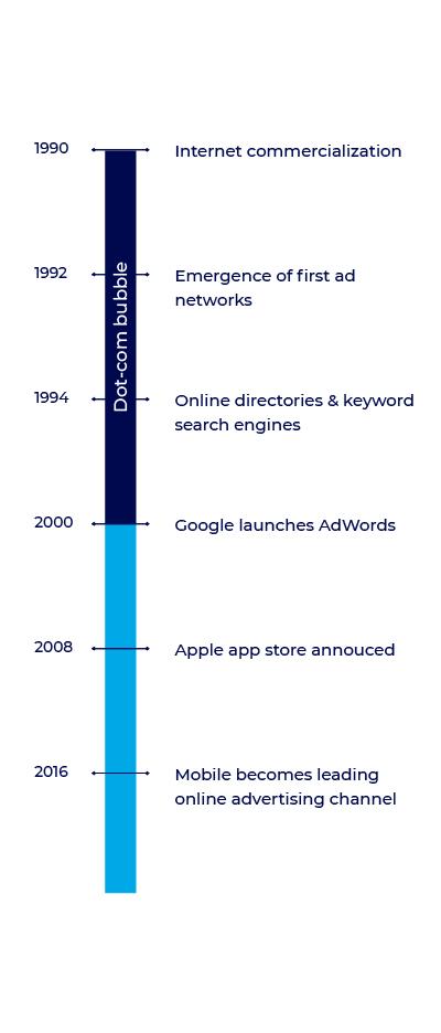 evolution of mobile ad fraud