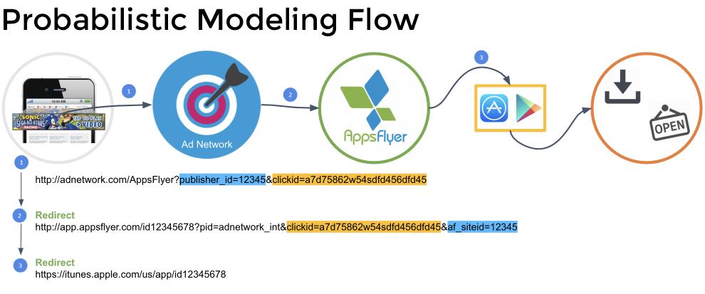 Probabilistic modeling flow - attribution