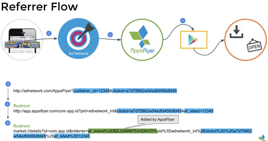 Referrer flow - attribution