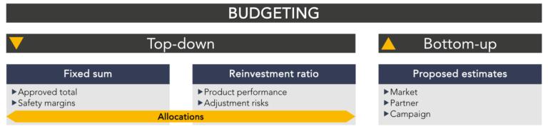 UA budgeting top-down vs. bottom-up