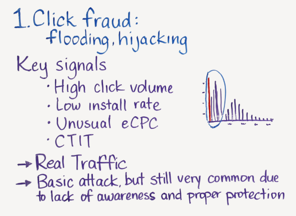 click flooding key signals