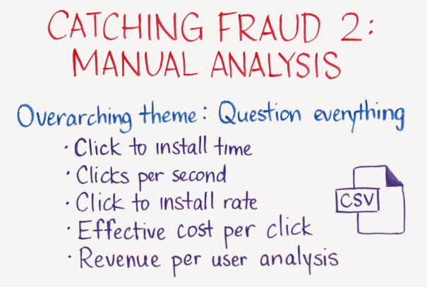 ad fraud manual analysis