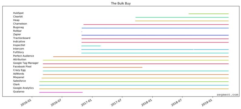 the bulk buy strategy to marketing tech stacks