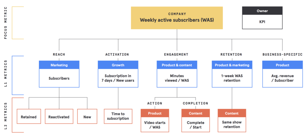 Optimizing messages and flows with cohort analysis