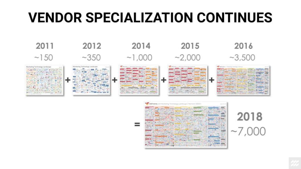vendor specilization martech landscape