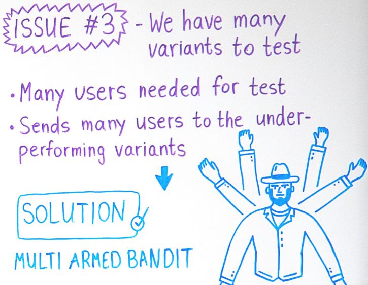 A/B testing variants