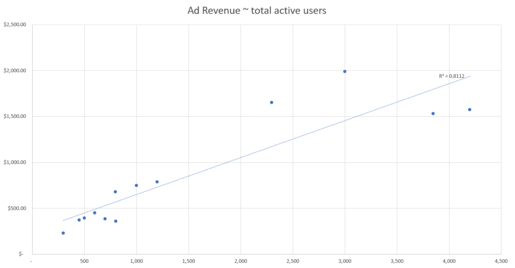 predictive modeling ad revenue and total active users