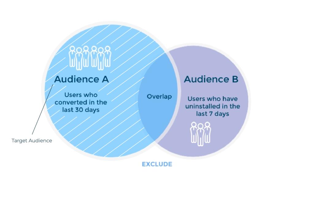 behavioral patterns audience segmentatioj