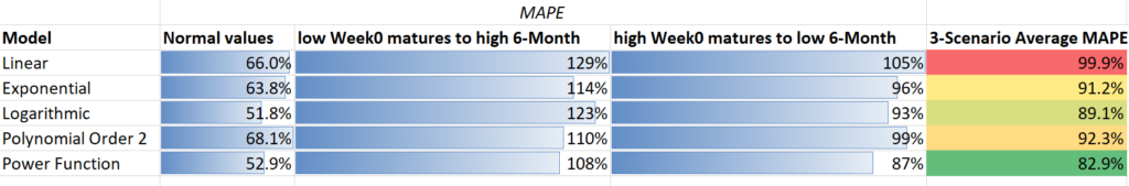using MAPE to compare different ROAS models