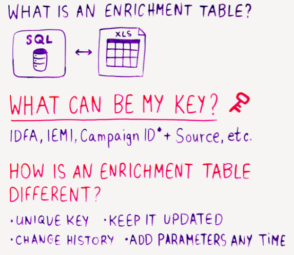 what is an enrichment table (whiteboard)