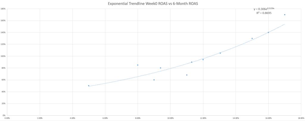 exponential trendline ROAS