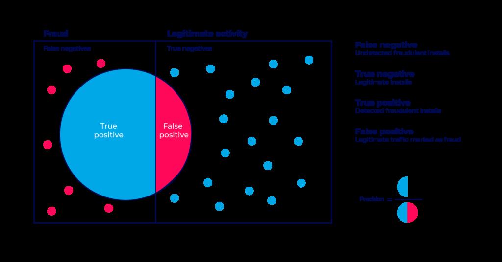 False positive test - diagram