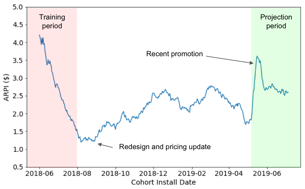 machine-learning forecasts for long term LTV