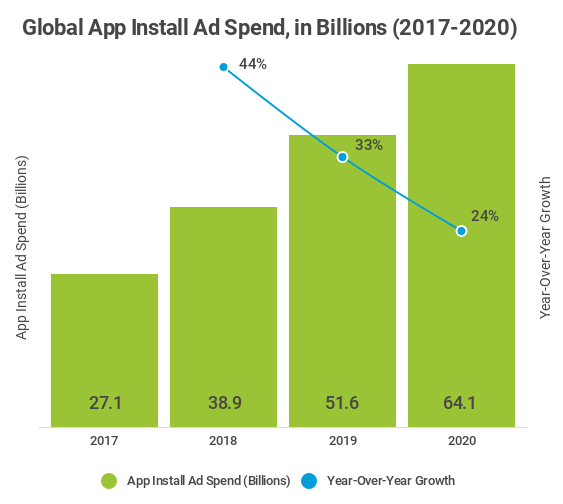 global app install ad spend