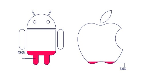 iOS vs Android fraud
