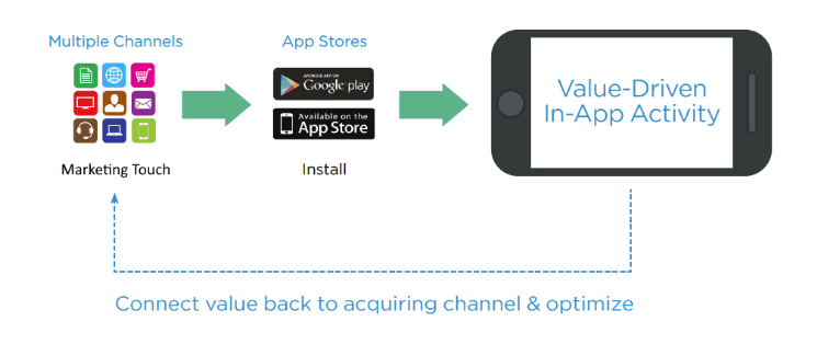 connect LTV and ROI to marketing channels