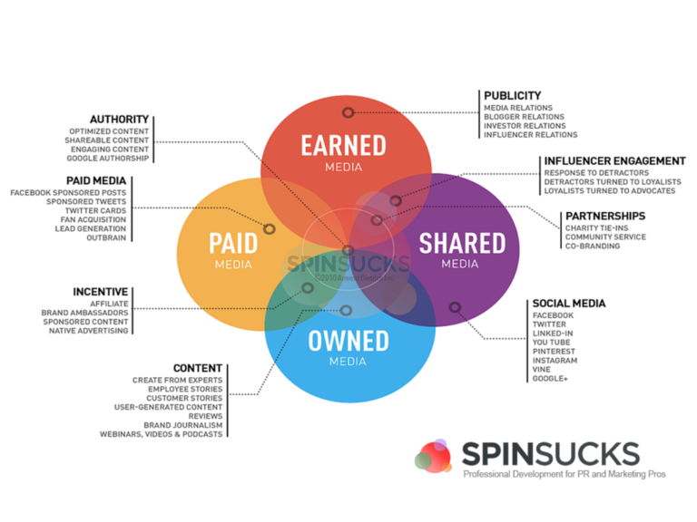 PESO - paid, earned, shared, and owned medi