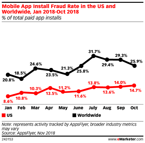 mobile app intall fraud rate