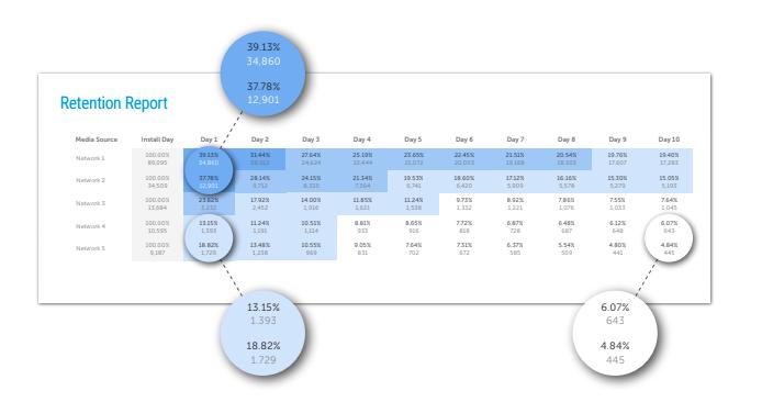 example retention report