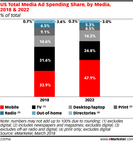 US total media ad spending by share