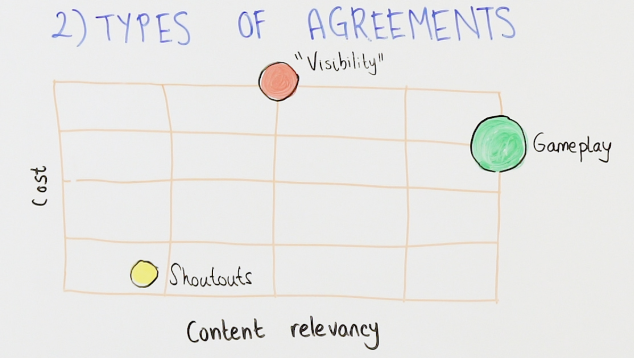 types of influencer marketing agreements